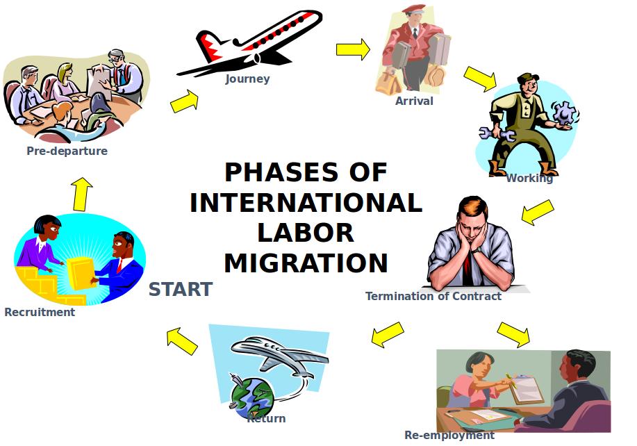 Phases of International Labor migration
